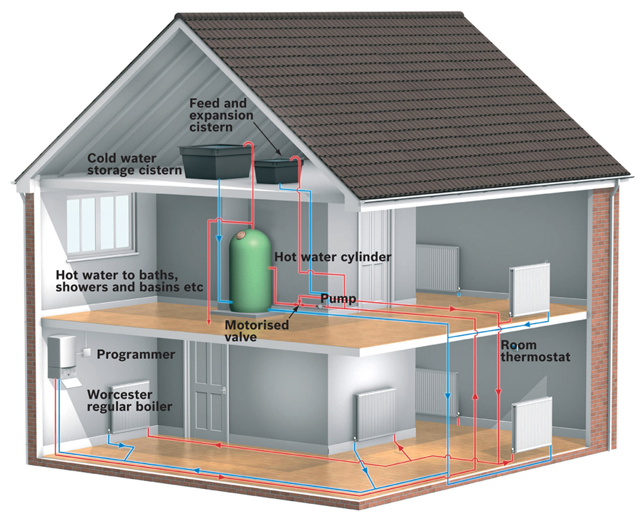 Heating heating system beckenham heating system dulwich for What is the best heating system for a house